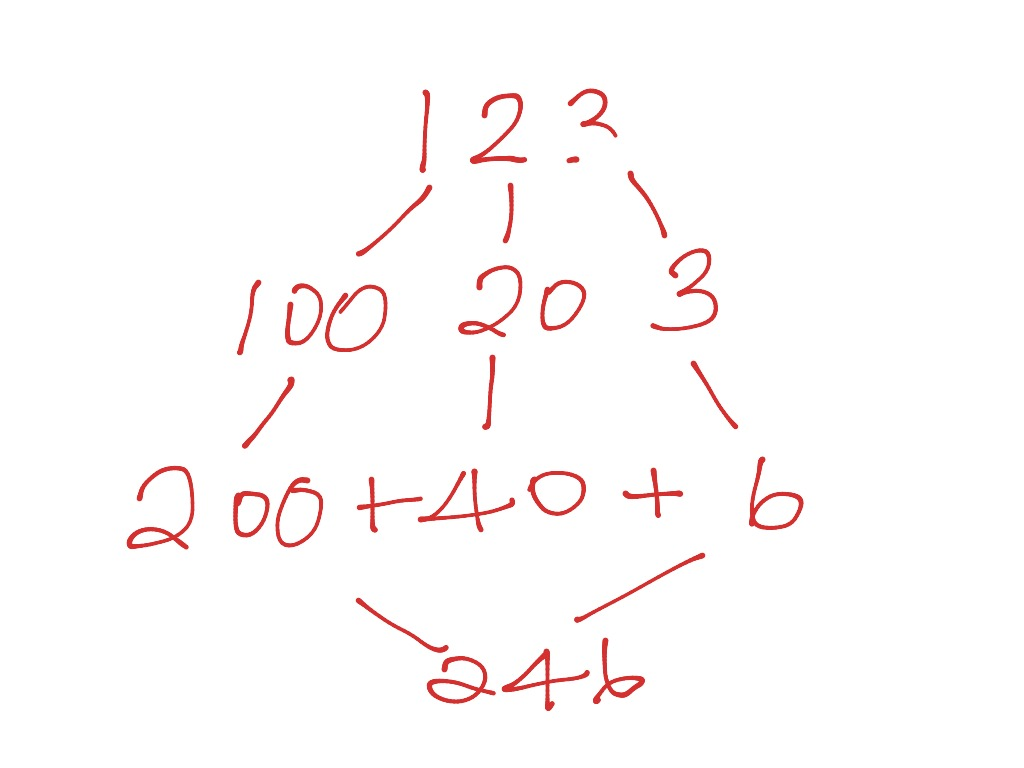 Image result for doubling by partitioning