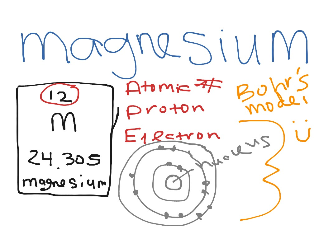 Bohr Model For Silicon Bohr Model for Magnesium