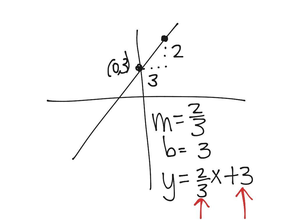 ShowMe - slope y=mx b