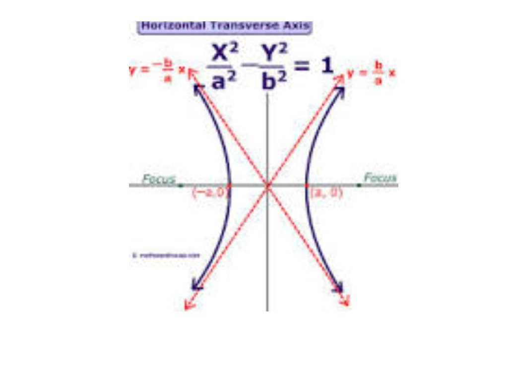 worksheet Graphing Hyperbolas showme hyperbola graphing hyperbolas given standard form
